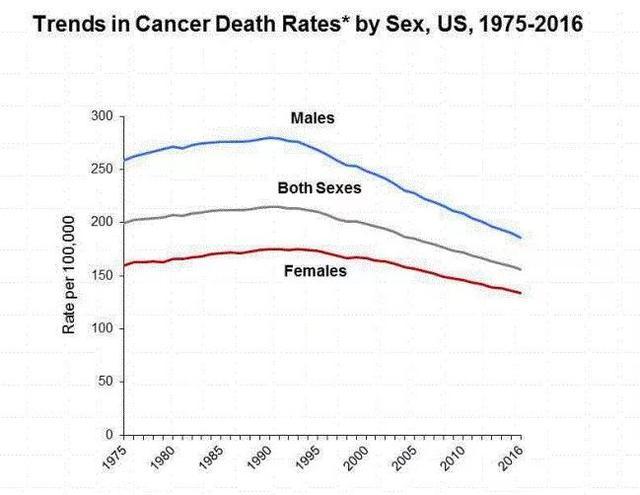 """美国患癌率在降低,他们20年前发布了一个""""防癌守则15条"""",值得大家参考!"""