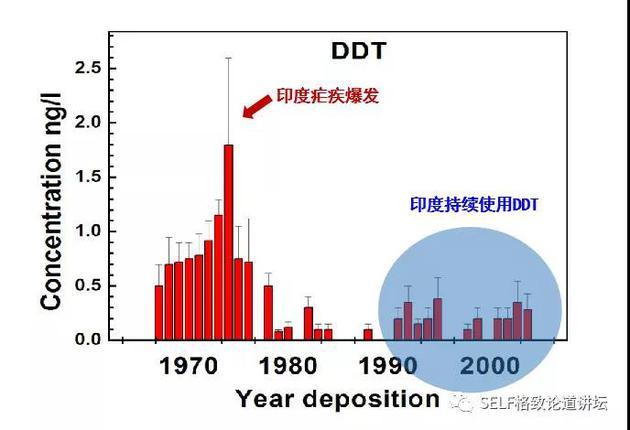 世界上海拔最高的DDT冰芯记录
