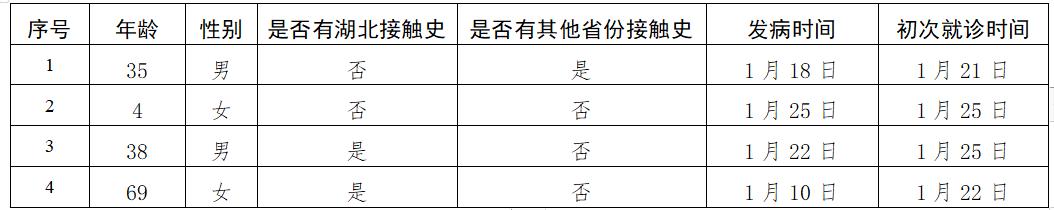 北京市新增4例新型冠状病毒感染