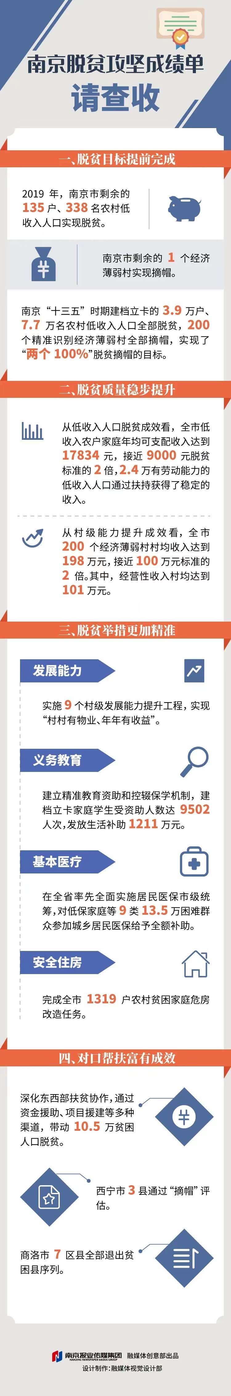 """""""实实在在""""!南京7.7万人、200"""