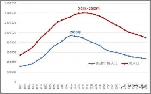 中国人口的两个转折点.png