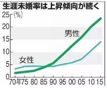 结婚率.JPG