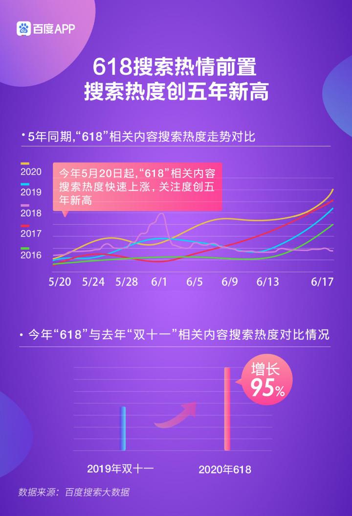 618电商大数据:今年网购更精打细算